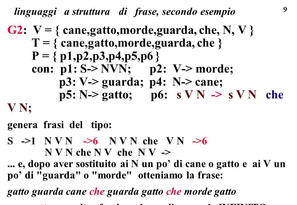 9 linguaggi a struttura di frase, secondo esempio G2: V = { cane,gatto,morde,guarda, che, N, V } T = { cane,gatto,morde,guarda, che } P = { p1,p2,p3,p