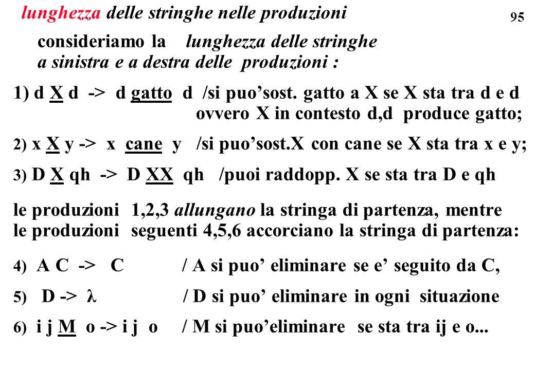 95 lunghezza delle stringhe nelle produzioni consideriamo la lunghezza delle stringhe a sinistra e a destra delle produzioni : 1) d X d -> d gatto d /