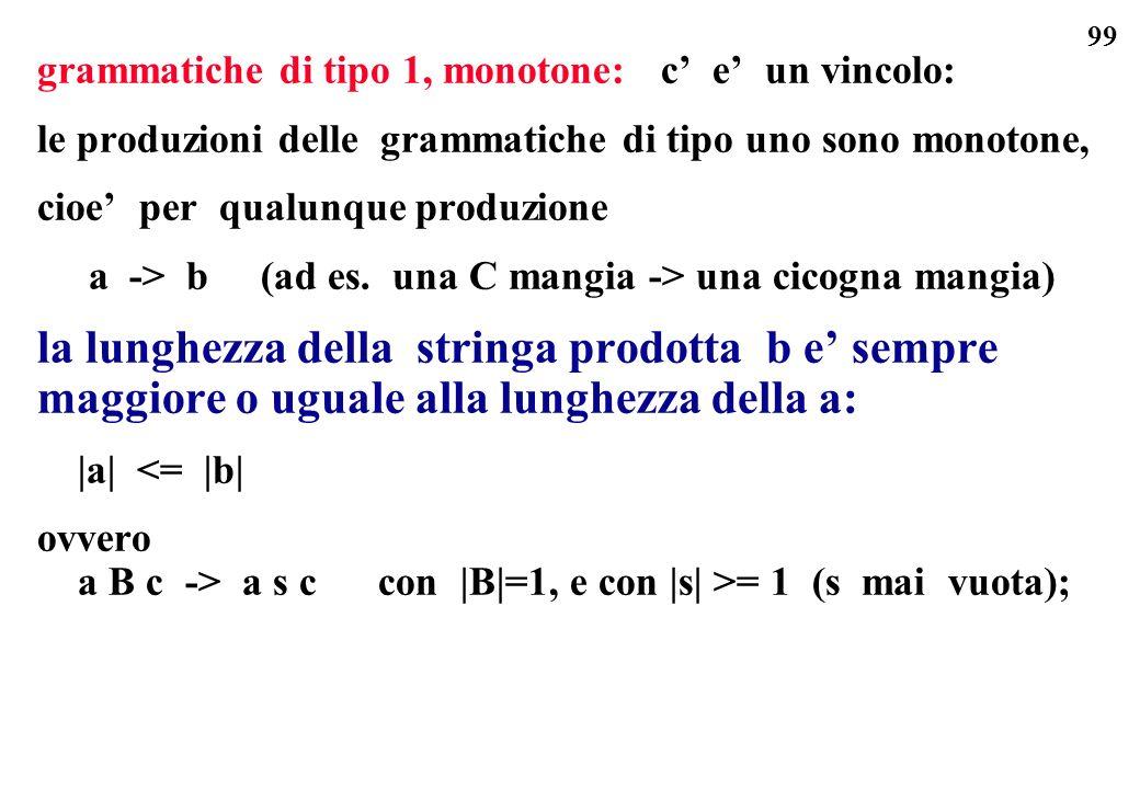 99 grammatiche di tipo 1, monotone: c e un vincolo: le produzioni delle grammatiche di tipo uno sono monotone, cioe per qualunque produzione a -> b (a
