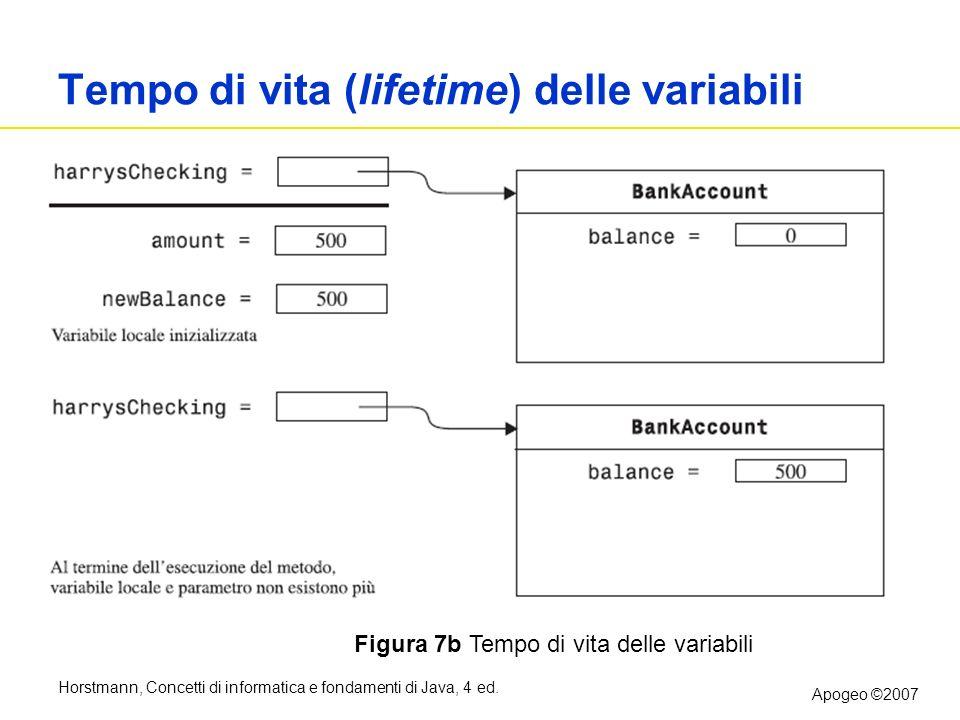 Horstmann, Concetti di informatica e fondamenti di Java, 4 ed. Apogeo ©2007 Tempo di vita (lifetime) delle variabili Figura 7b Tempo di vita delle var