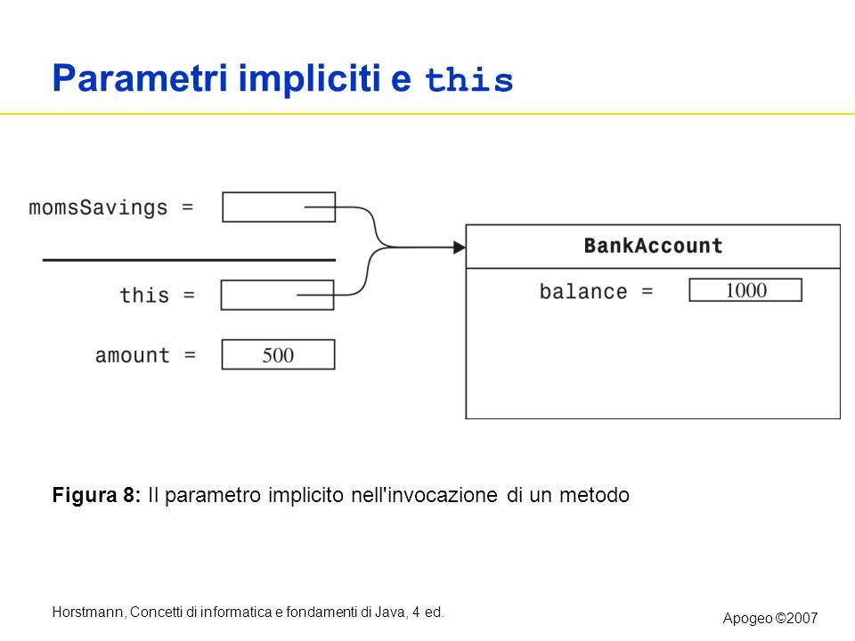 Horstmann, Concetti di informatica e fondamenti di Java, 4 ed. Apogeo ©2007 Parametri impliciti e this Figura 8: Il parametro implicito nell'invocazio