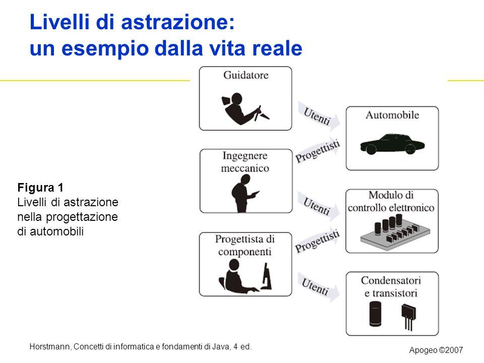 Horstmann, Concetti di informatica e fondamenti di Java, 4 ed. Apogeo ©2007 Livelli di astrazione: un esempio dalla vita reale Figura 1 Livelli di ast