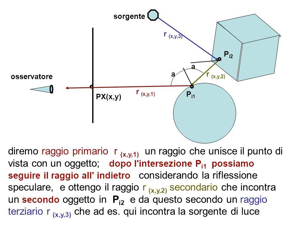 diremo raggio primario r (x,y,1) un raggio che unisce il punto di vista con un oggetto; dopo l'intersezione P i1 possiamo seguire il raggio all' indie