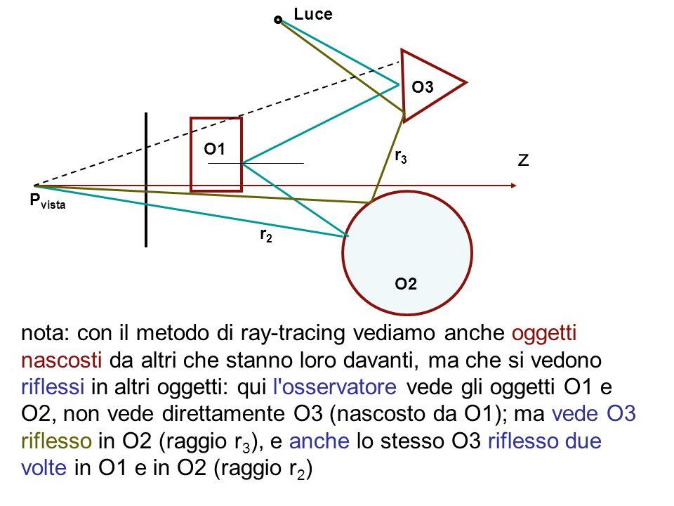 nota: con il metodo di ray-tracing vediamo anche oggetti nascosti da altri che stanno loro davanti, ma che si vedono riflessi in altri oggetti: qui l'
