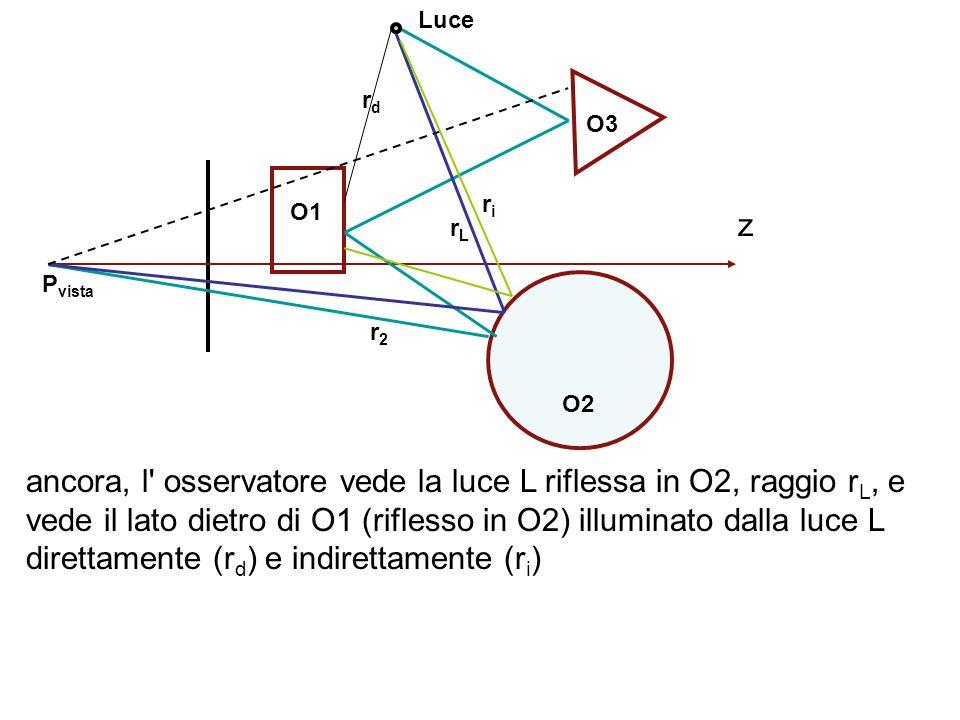 ancora, l' osservatore vede la luce L riflessa in O2, raggio r L, e vede il lato dietro di O1 (riflesso in O2) illuminato dalla luce L direttamente (r
