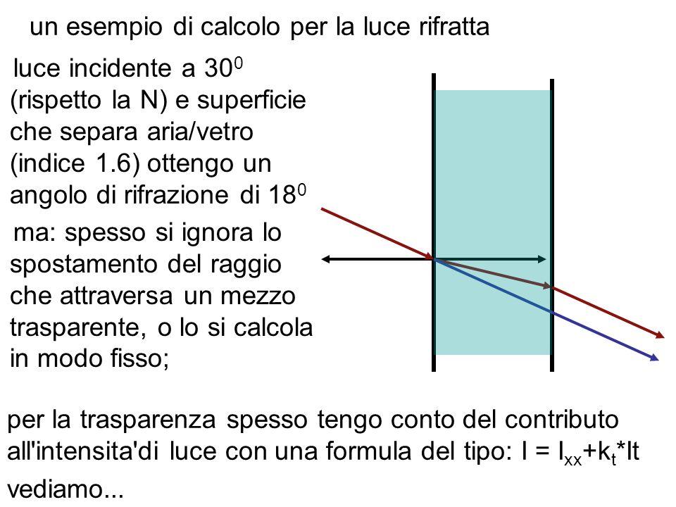 un esempio di calcolo per la luce rifratta luce incidente a 30 0 (rispetto la N) e superficie che separa aria/vetro (indice 1.6) ottengo un angolo di