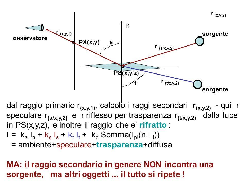 dal raggio primario r (x,y,1), calcolo i raggi secondari r (x,y,2) - qui r speculare r (s/x,y,2) e r riflesso per trasparenza r (t/x,y,2) dalla luce i
