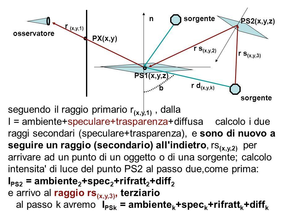 seguendo il raggio primario r (x,y,1), dalla I = ambiente+speculare+trasparenza+diffusa calcolo i due raggi secondari (speculare+trasparenza), e sono