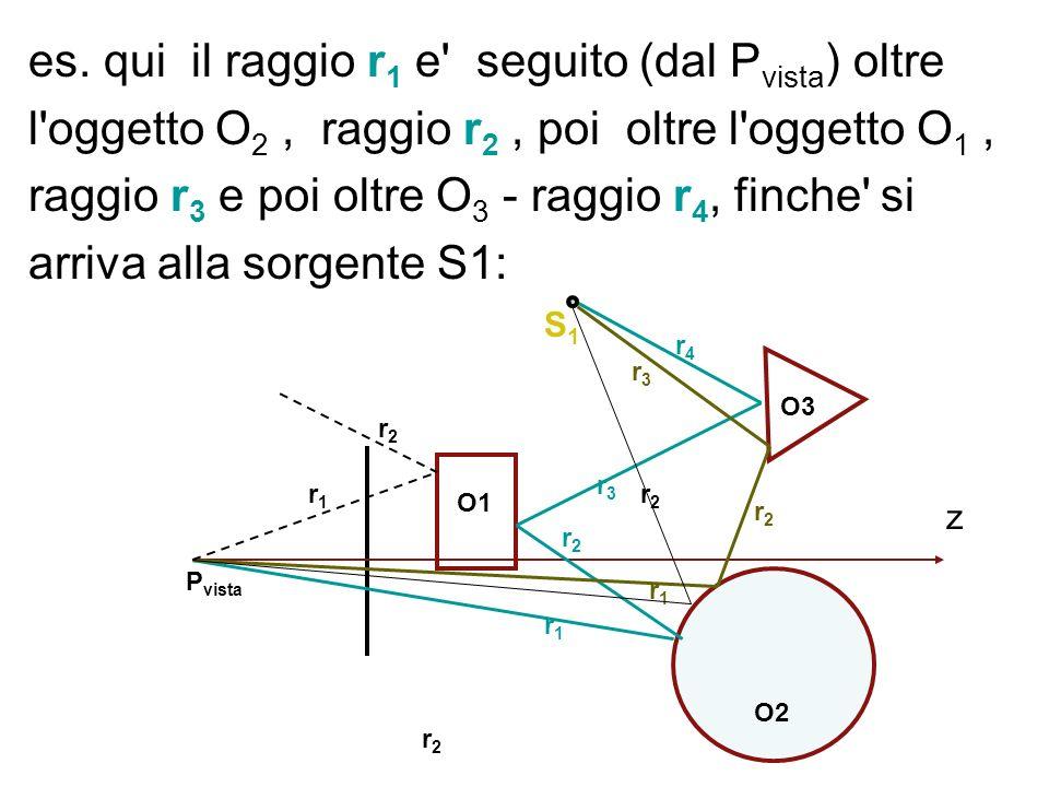 es. qui il raggio r 1 e' seguito (dal P vista ) oltre l'oggetto O 2, raggio r 2, poi oltre l'oggetto O 1, raggio r 3 e poi oltre O 3 - raggio r 4, fin