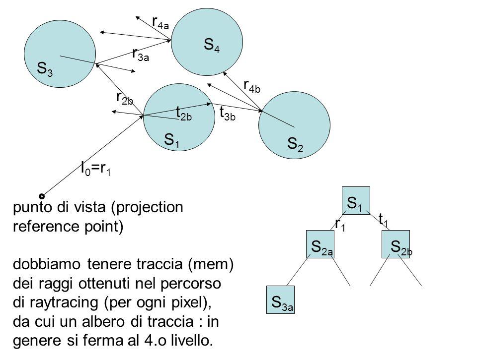 punto di vista (projection reference point) dobbiamo tenere traccia (mem) dei raggi ottenuti nel percorso di raytracing (per ogni pixel), da cui un al