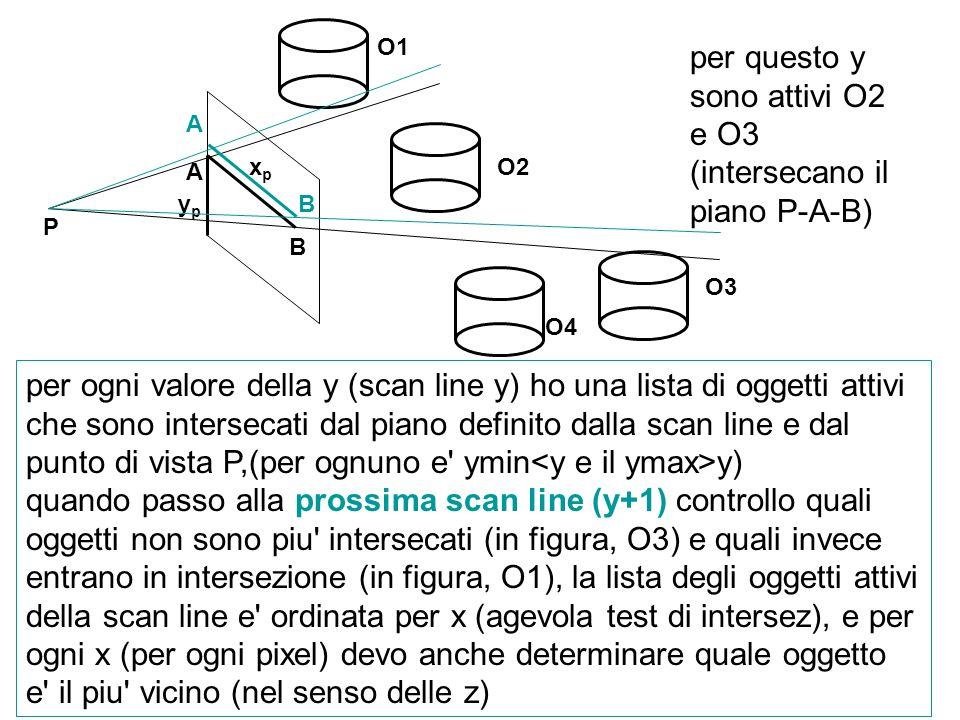 ypyp xpxp O1 O2 O3 O4 per ogni valore della y (scan line y) ho una lista di oggetti attivi che sono intersecati dal piano definito dalla scan line e d