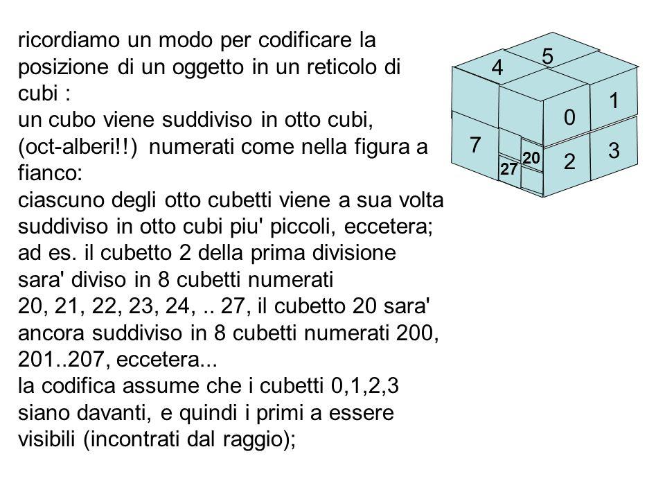 ricordiamo un modo per codificare la posizione di un oggetto in un reticolo di cubi : un cubo viene suddiviso in otto cubi, (oct-alberi!!) numerati co