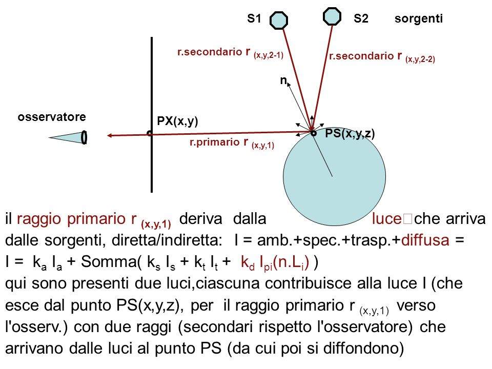 N raggio luce incidente oggetto aiai osservatore P L R x O T aiai arar n r e n i sono i coefficienti di rifrazione del materiale in cui viaggia la luce, con t=a r e a=a i ; l angolo del raggio rifratto a r rispetto la normale N e dato dalla legge di Snell: n r *sin(a r ) = n i * sin(a i ) NOTA: i due indici di rifrazione (luce incidente n i e luce rifratta n r ) cambiano in funzione della temperatura e della lunghezza d onda della luce (raggio->prisma->colori) in alcuni casi (quarzo) gli indici variano a seconda della direzione nel materiale, altri generano due o piu raggi rifratti...