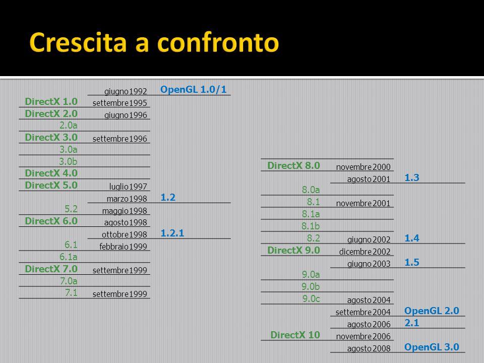 giugno1992 OpenGL 1.0/1 DirectX 1.0 settembre1995 DirectX 2.0 giugno1996 2.0a DirectX 3.0 settembre1996 3.0a 3.0b DirectX 4.0 DirectX 5.0 luglio1997 m