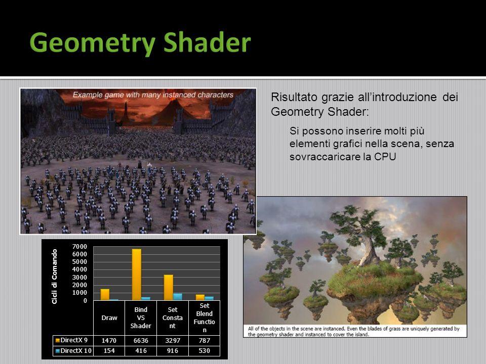 Si possono inserire molti più elementi grafici nella scena, senza sovraccaricare la CPU Risultato grazie allintroduzione dei Geometry Shader: