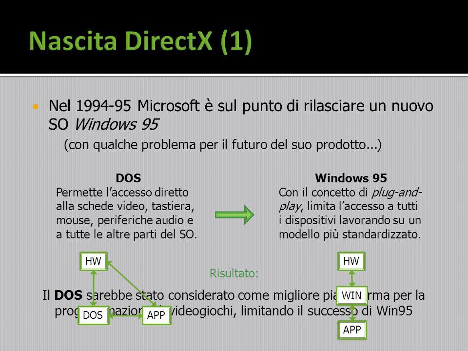 Nel 1994-95 Microsoft è sul punto di rilasciare un nuovo SO Windows 95 (con qualche problema per il futuro del suo prodotto...) DOS Permette laccesso