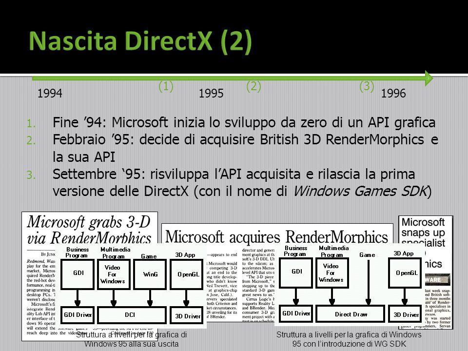 1. Fine 94: Microsoft inizia lo sviluppo da zero di un API grafica 2. Febbraio 95: decide di acquisire British 3D RenderMorphics e la sua API 3. Sette