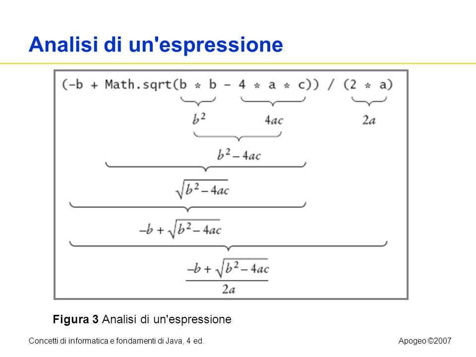 Concetti di informatica e fondamenti di Java, 4 ed.Apogeo ©2007 Analisi di un'espressione Figura 3 Analisi di un'espressione