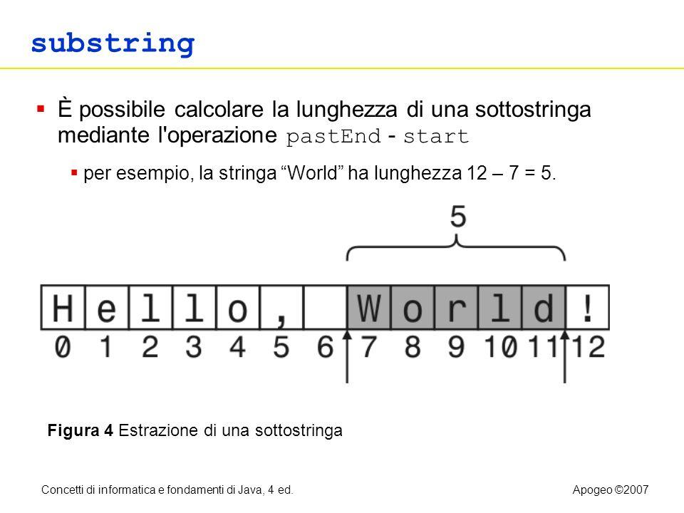 Concetti di informatica e fondamenti di Java, 4 ed.Apogeo ©2007 substring Figura 4 Estrazione di una sottostringa È possibile calcolare la lunghezza d