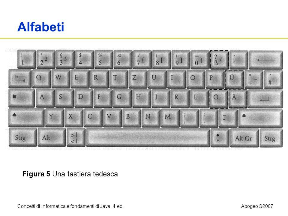 Concetti di informatica e fondamenti di Java, 4 ed.Apogeo ©2007 Alfabeti Figura 5 Una tastiera tedesca