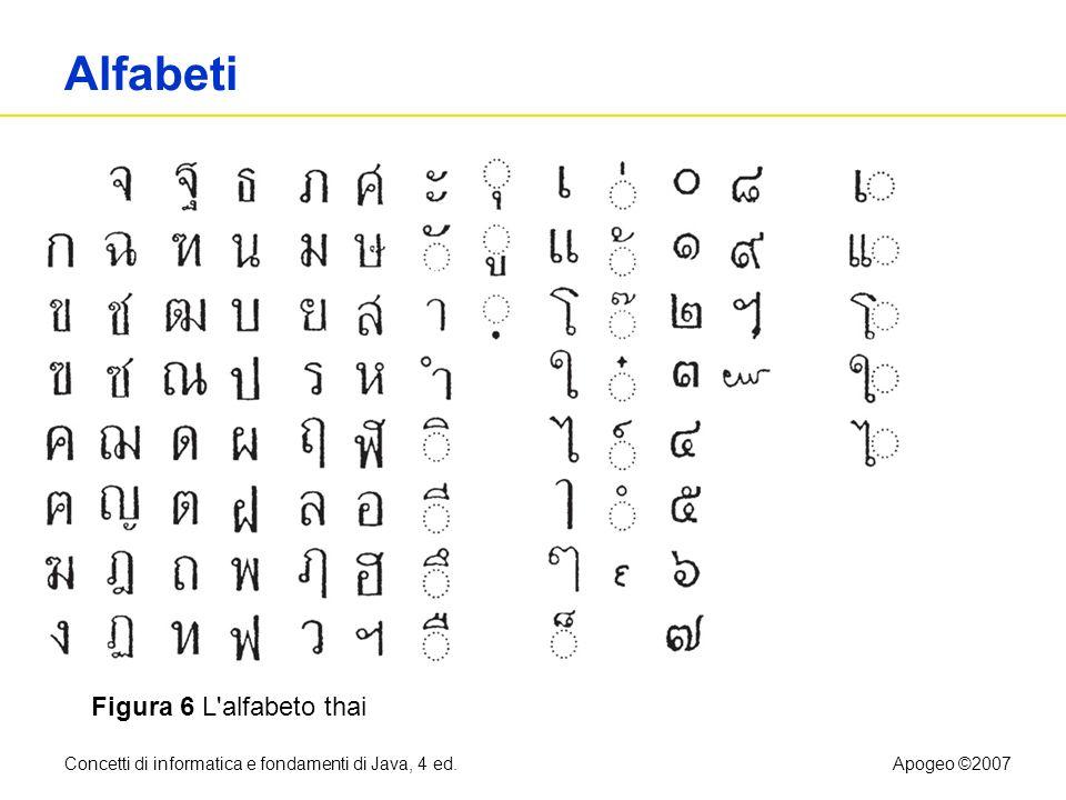 Concetti di informatica e fondamenti di Java, 4 ed.Apogeo ©2007 Alfabeti Figura 6 L'alfabeto thai