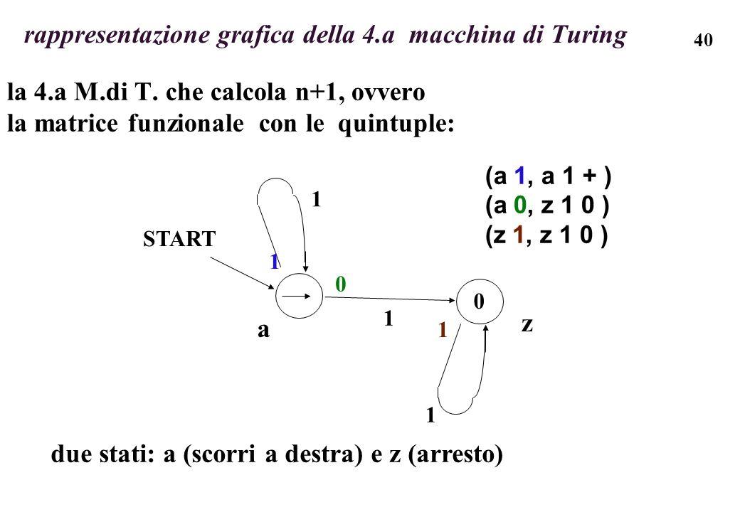 40 rappresentazione grafica della 4.a macchina di Turing la 4.a M.di T. che calcola n+1, ovvero la matrice funzionale con le quintuple: (a 1, a 1 + )