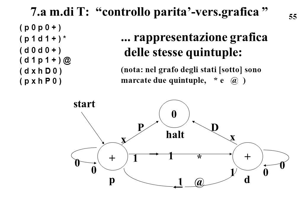 55 7.a m.di T: controllo parita-vers.grafica ( p 0 p 0 + ) ( p 1 d 1 + ) * ( d 0 d 0 + ) ( d 1 p 1 + ) @ ( d x h D 0 ) ( p x h P 0 )... rappresentazio