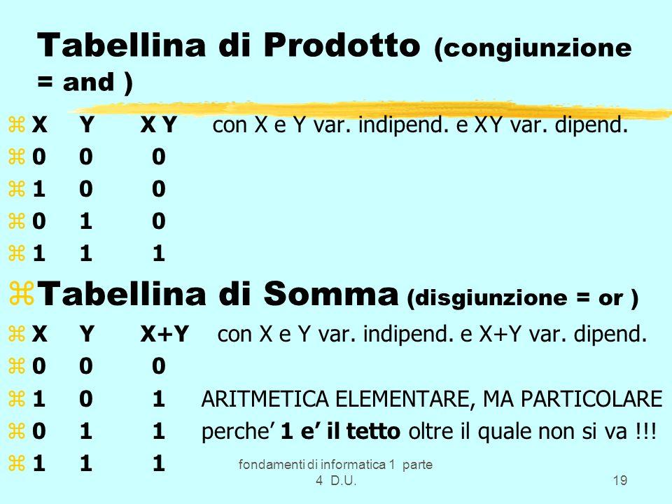 fondamenti di informatica 1 parte 4 D.U.19 Tabellina di Prodotto (congiunzione = and ) zX Y X Y con X e Y var. indipend. e X Y var. dipend. z0 0 0 z1