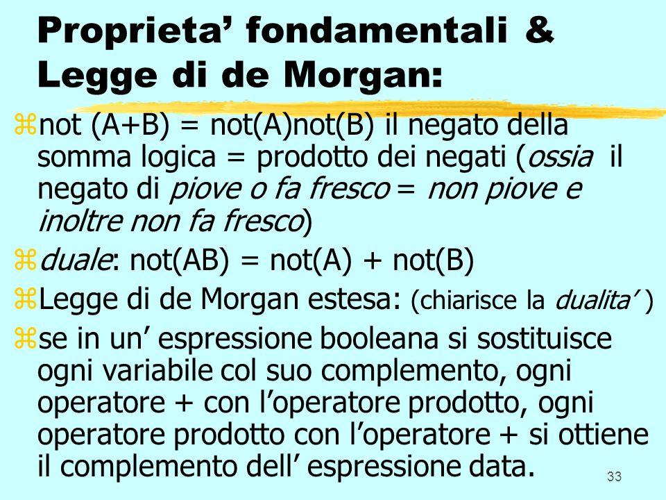 33 Proprieta fondamentali & Legge di de Morgan: znot (A+B) = not(A)not(B) il negato della somma logica = prodotto dei negati (ossia il negato di piove