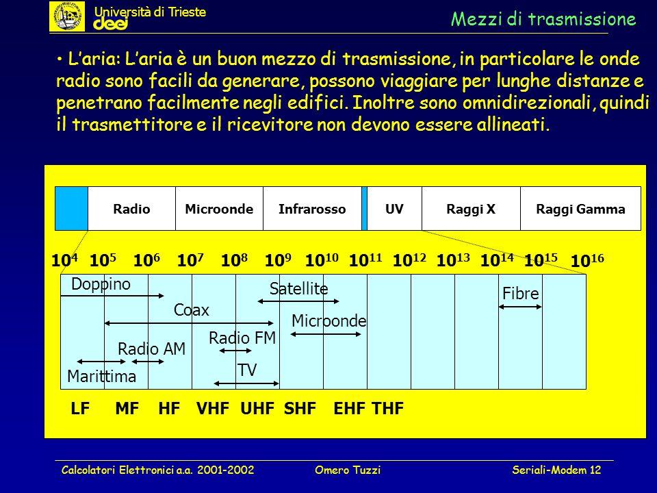 Calcolatori Elettronici a.a. 2001-2002Omero TuzziSeriali-Modem 12 Mezzi di trasmissione Laria: Laria è un buon mezzo di trasmissione, in particolare l