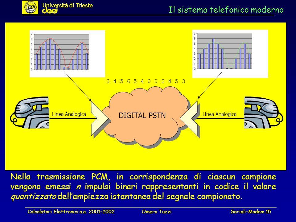 Calcolatori Elettronici a.a. 2001-2002Omero TuzziSeriali-Modem 15 Il sistema telefonico moderno DIGITAL PSTN Linea Analogica Nella trasmissione PCM, i