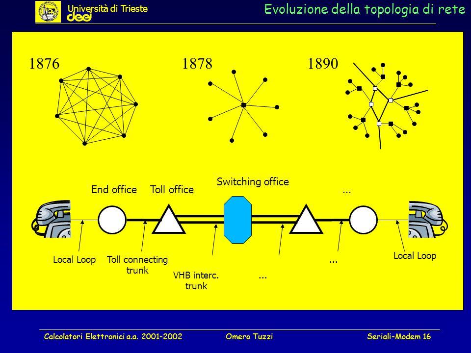 Calcolatori Elettronici a.a. 2001-2002Omero TuzziSeriali-Modem 16 Evoluzione della topologia di rete End officeToll office Switching office... 1876187
