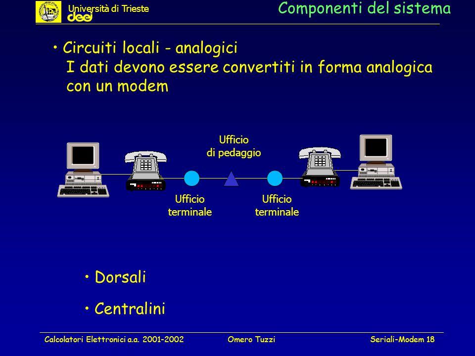 Calcolatori Elettronici a.a. 2001-2002Omero TuzziSeriali-Modem 18 Componenti del sistema Circuiti locali - analogici I dati devono essere convertiti i