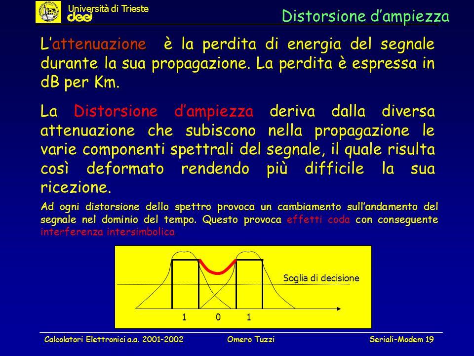 Calcolatori Elettronici a.a. 2001-2002Omero TuzziSeriali-Modem 19 Distorsione dampiezza La Distorsione dampiezza deriva dalla diversa attenuazione che