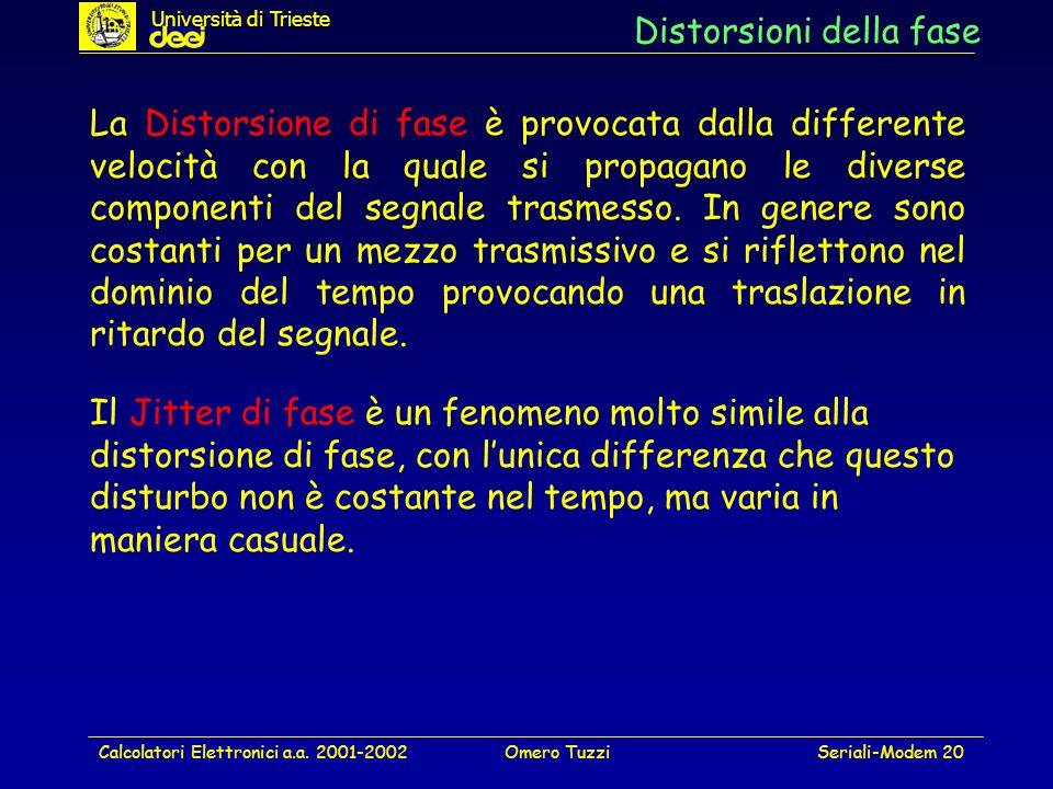 Calcolatori Elettronici a.a. 2001-2002Omero TuzziSeriali-Modem 20 Distorsioni della fase La Distorsione di fase è provocata dalla differente velocità