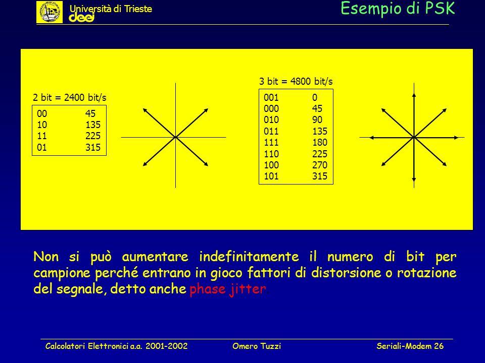 Calcolatori Elettronici a.a. 2001-2002Omero TuzziSeriali-Modem 26 Esempio di PSK 0045 10135 11225 01315 0010 00045 01090 011135 111180 110225 100270 1