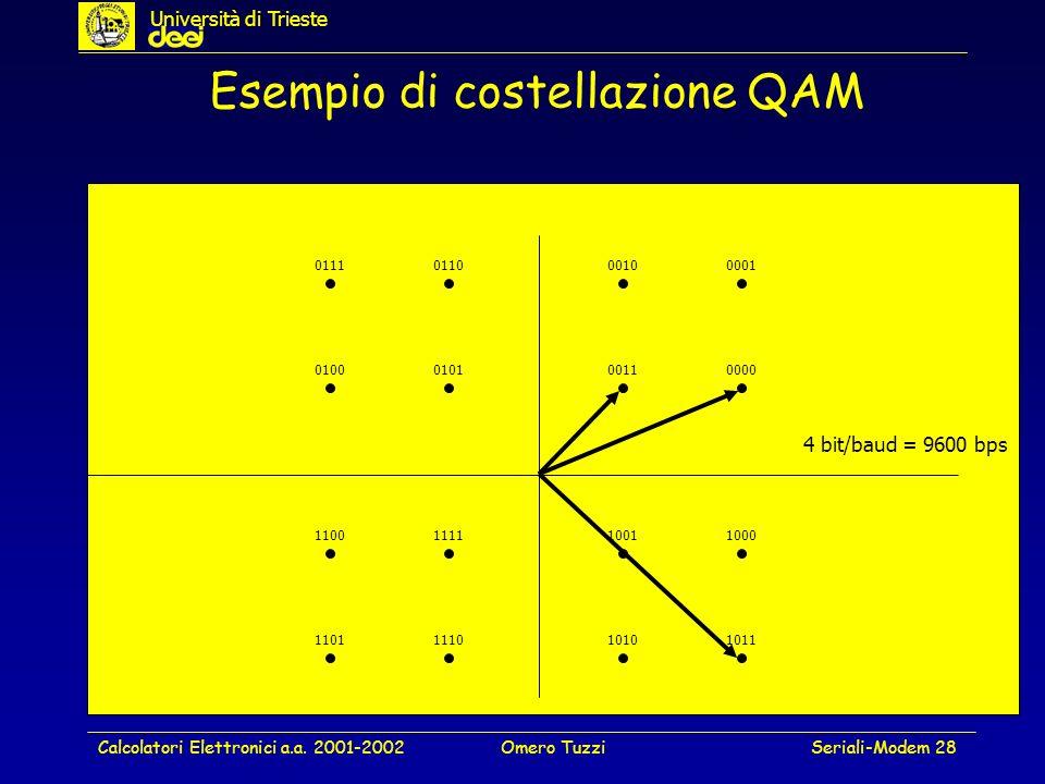 Calcolatori Elettronici a.a. 2001-2002Omero TuzziSeriali-Modem 28 Esempio di costellazione QAM 0001 01000101 0011 0000 0010 01100111 11001111 1001 100