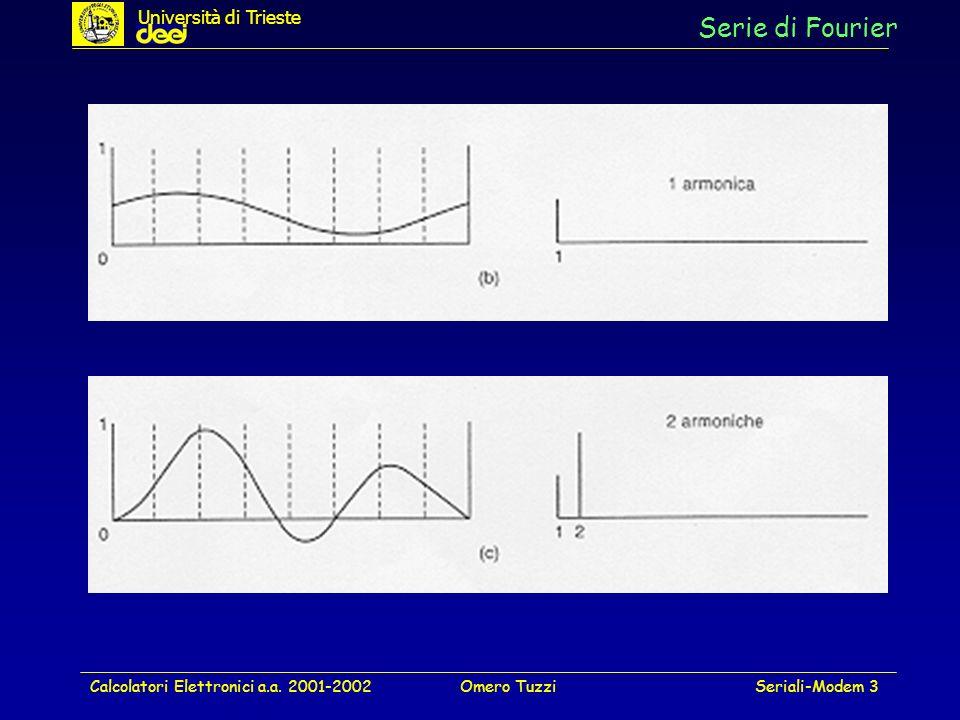 Calcolatori Elettronici a.a. 2001-2002Omero TuzziSeriali-Modem 3 Serie di Fourier Università di Trieste