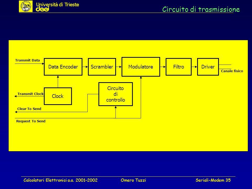 Calcolatori Elettronici a.a. 2001-2002Omero TuzziSeriali-Modem 35 Circuito di trasmissione Data EncoderScrambler Modulatore Circuito di controllo Filt