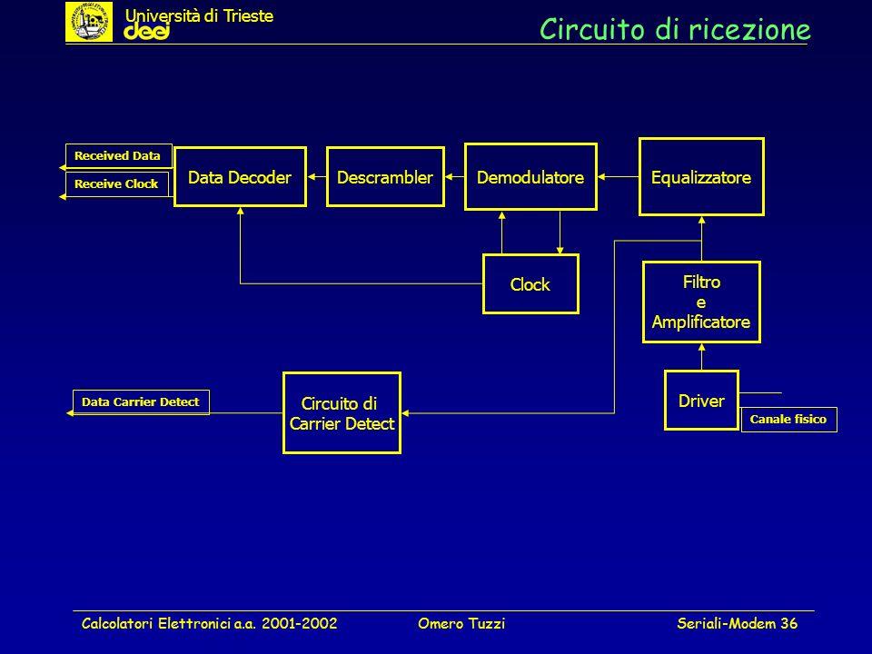 Calcolatori Elettronici a.a. 2001-2002Omero TuzziSeriali-Modem 36 Circuito di ricezione Data DecoderDescrambler Demodulatore Equalizzatore Clock Drive