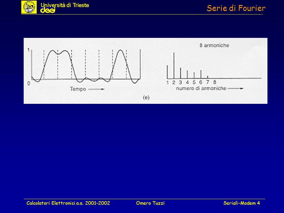Calcolatori Elettronici a.a. 2001-2002Omero TuzziSeriali-Modem 4 Serie di Fourier Università di Trieste