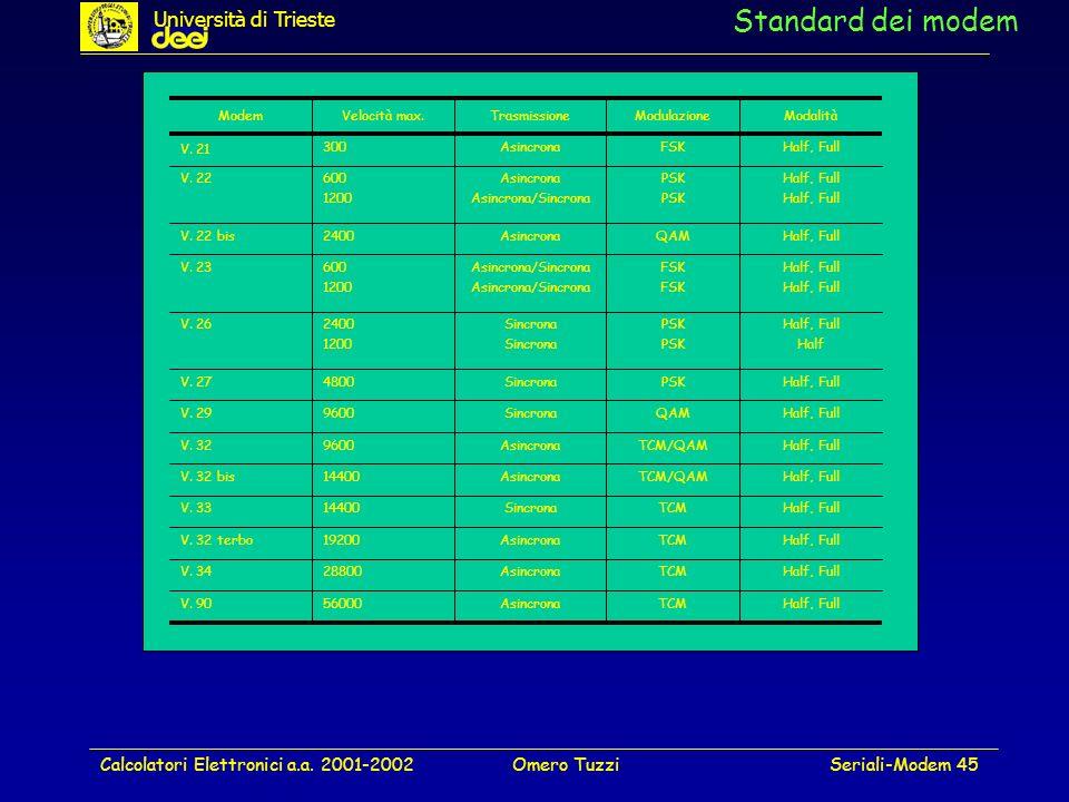 Calcolatori Elettronici a.a. 2001-2002Omero TuzziSeriali-Modem 45 Standard dei modem Università di Trieste