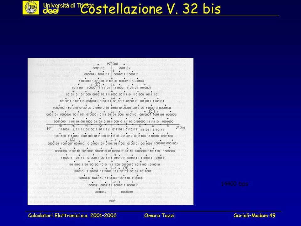 Calcolatori Elettronici a.a. 2001-2002Omero TuzziSeriali-Modem 49 Costellazione V. 32 bis 14400 bps Università di Trieste
