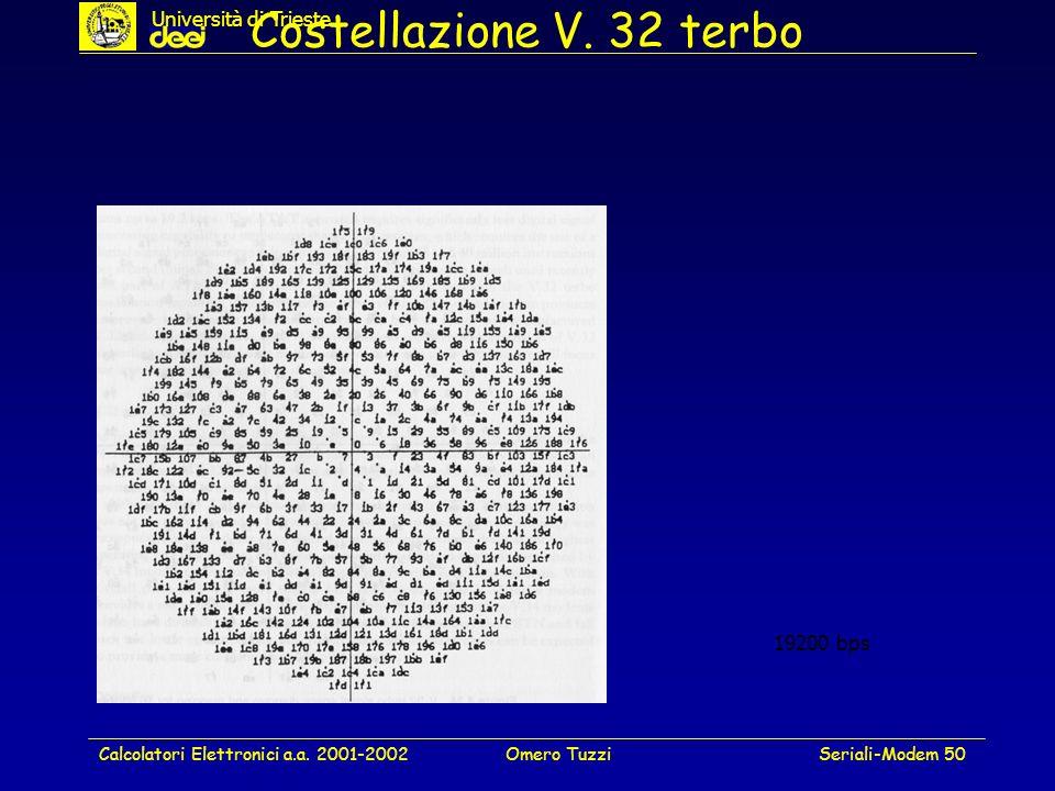 Calcolatori Elettronici a.a. 2001-2002Omero TuzziSeriali-Modem 50 Costellazione V. 32 terbo 19200 bps Università di Trieste