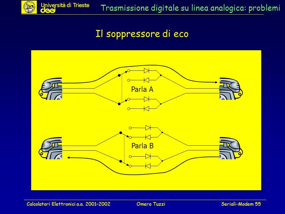 Calcolatori Elettronici a.a. 2001-2002Omero TuzziSeriali-Modem 55 Trasmissione digitale su linea analogica: problemi Il soppressore di eco Parla A Par