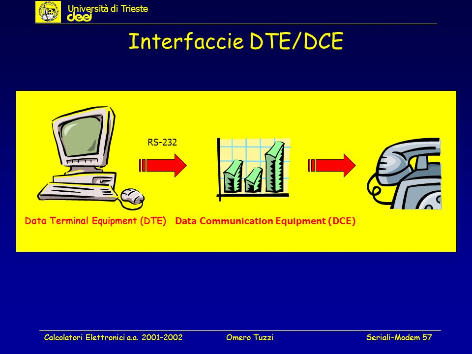 Calcolatori Elettronici a.a. 2001-2002Omero TuzziSeriali-Modem 57 Interfaccie DTE/DCE Data Terminal Equipment (DTE) Data Communication Equipment (DCE)