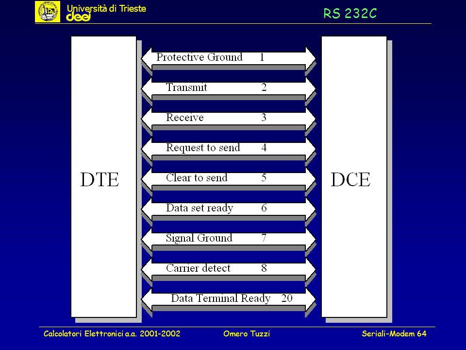 Calcolatori Elettronici a.a. 2001-2002Omero TuzziSeriali-Modem 64 RS 232C Università di Trieste