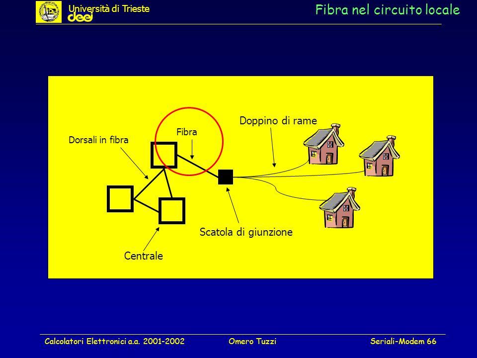 Calcolatori Elettronici a.a. 2001-2002Omero TuzziSeriali-Modem 66 Fibra nel circuito locale Doppino di rame Dorsali in fibra Fibra Scatola di giunzion