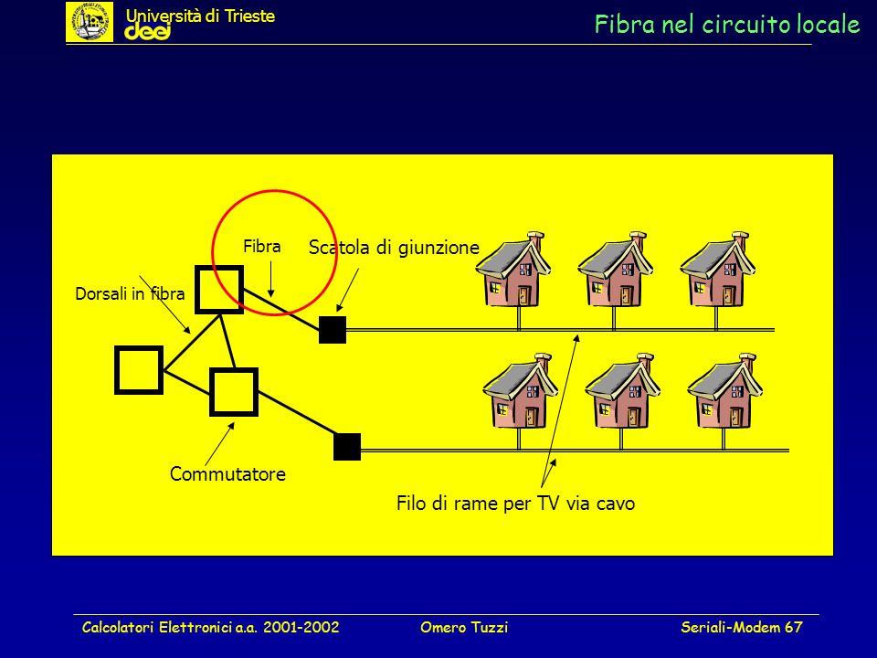 Calcolatori Elettronici a.a. 2001-2002Omero TuzziSeriali-Modem 67 Fibra nel circuito locale Dorsali in fibra Filo di rame per TV via cavo Fibra Scatol