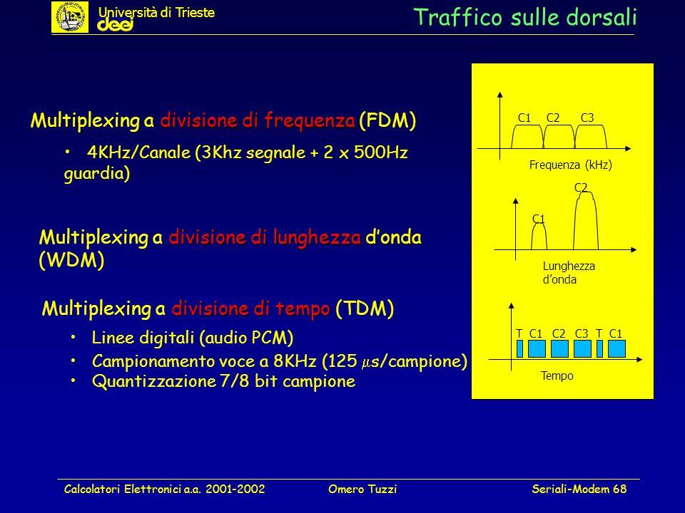 Calcolatori Elettronici a.a. 2001-2002Omero TuzziSeriali-Modem 68 Traffico sulle dorsali divisione di tempo Multiplexing a divisione di tempo (TDM) Li